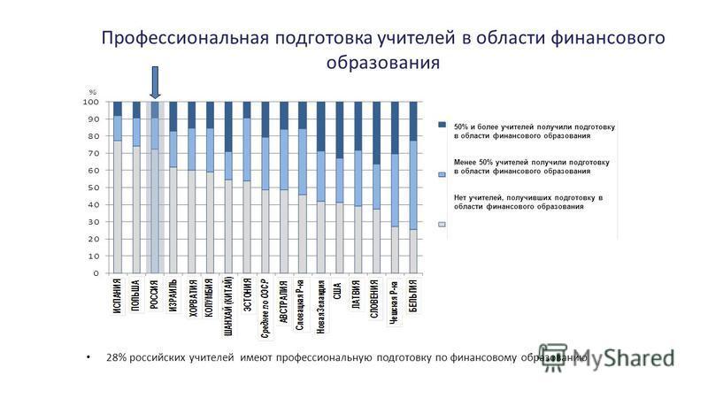 Профессиональная подготовка учителей в области финансового образования 28% российских учителей имеют профессиональную подготовку по финансовому образованию 50% и более учителей получили подготовку в области финансового образования Менее 50% учителей