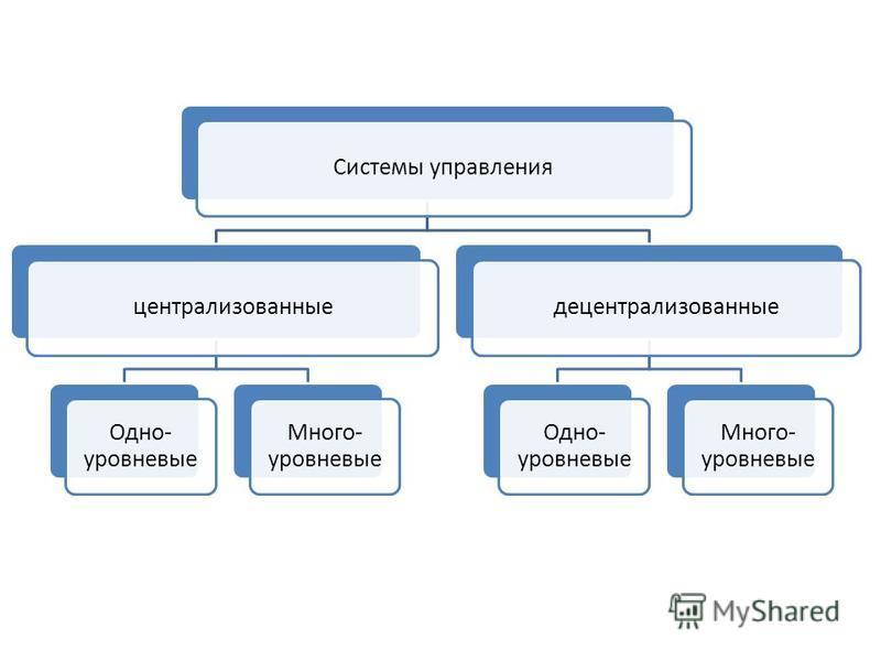 Системы управленияцентрализованные Одно- уровневые Много- уровневые децентрализованные Одно- уровневые Много- уровневые