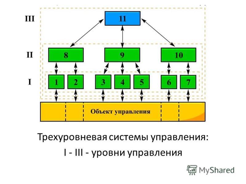 Трехуровневая системы управления: I - III - уровни управления