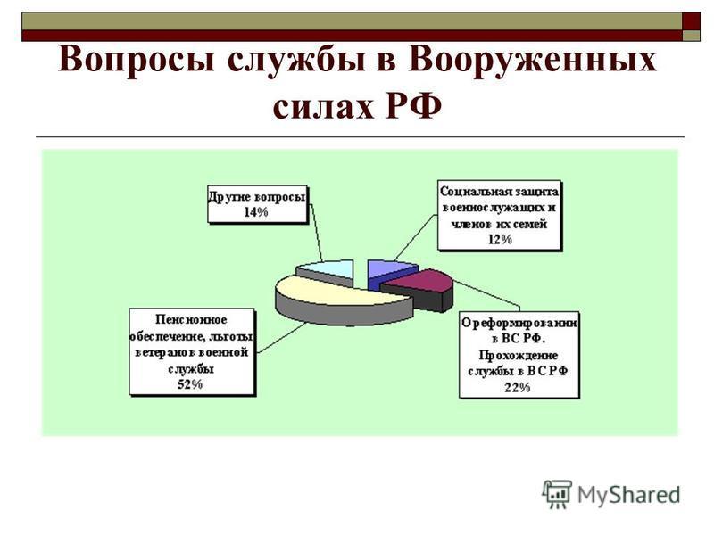 Вопросы службы в Вооруженных силах РФ