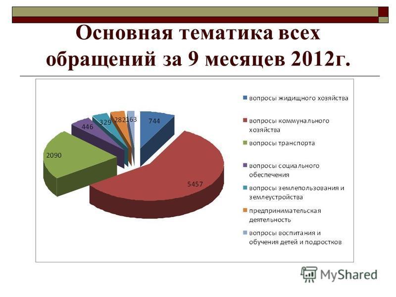 Основная тематика всех обращений за 9 месяцев 2012 г.