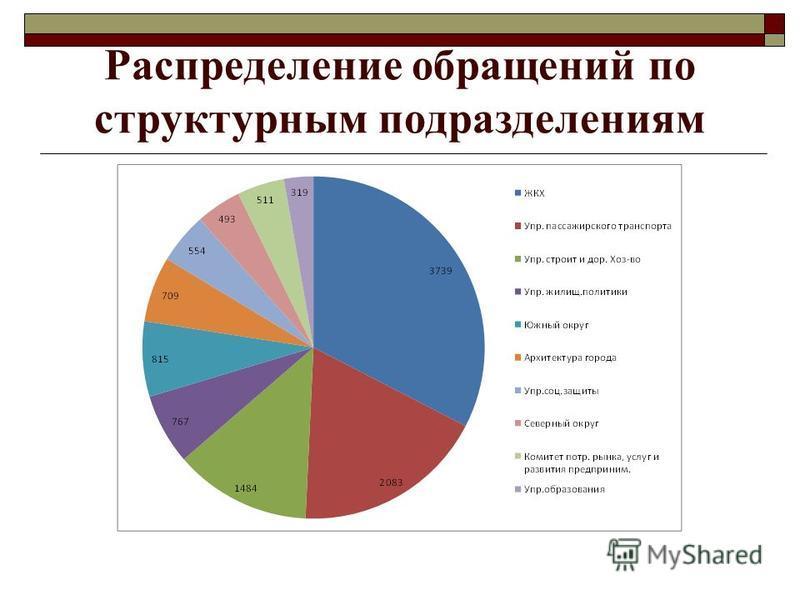 Распределение обращений по структурным подразделениям