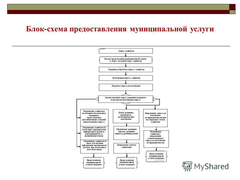 Блок-схема предоставления муниципальной услуги