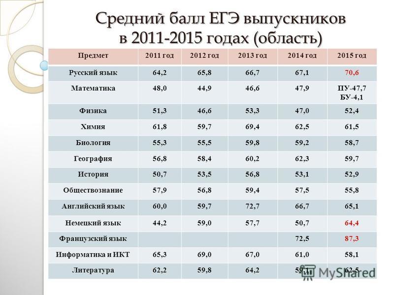 Средний балл ЕГЭ выпускников в 2011-2015 годах (область) Предмет 2011 год 2012 год 2013 год 2014 год 2015 год Русский язык 64,265,866,767,170,6 Математика 48,044,946,647,9ПУ-47,7 БУ-4,1 Физика 51,346,653,347,052,4 Химия 61,859,769,462,561,5 Биология