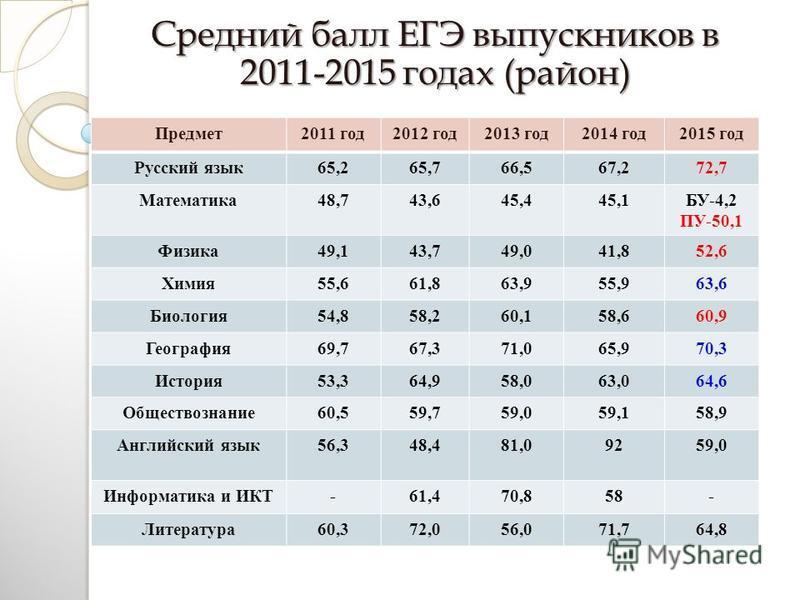 Средний балл ЕГЭ выпускников в 2011-2015 годах (район) Предмет 2011 год 2012 год 2013 год 2014 год 2015 год Русский язык 65,265,766,567,272,7 Математика 48,743,645,445,1БУ-4,2 ПУ-50,1 Физика 49,143,749,041,852,6 Химия 55,661,863,955,963,6 Биология 54