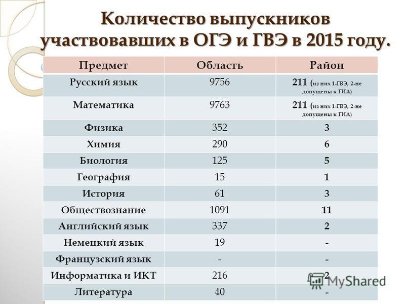 Количество выпускников участвовавших в ОГЭ и ГВЭ в 2015 году. Предмет ОбластьРайон Русский язык 9756 211 ( из них 1-ГВЭ, 2-не допущены к ГИА) Математика 9763 211 ( из них 1-ГВЭ, 2-не допущены к ГИА) Физика 352 3 Химия 290 6 Биология 125 5 География 1