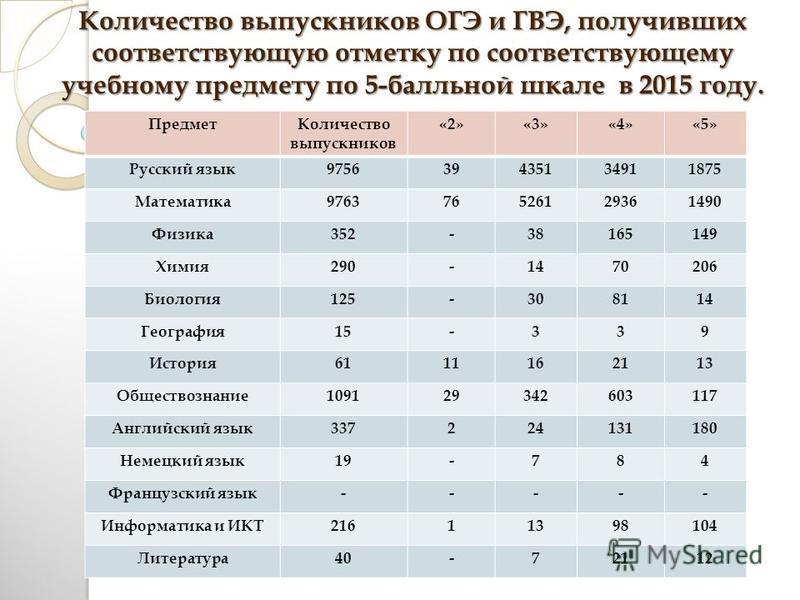Количество выпускников ОГЭ и ГВЭ, получивших соответствующую отметку по соответствующему учебному предмету по 5-балльной шкале в 2015 году. Предмет Количество выпускников «2»«3»«4»«5» Русский язык 975639435134911875 Математика 976376526129361490 Физи