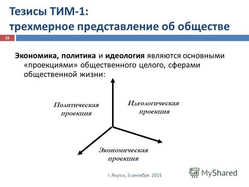Тезисы ТИМ -1: трехмерное представление об обществе г. Якутск, 3 сентября 2015 15 Экономика, политика и идеология являются основными « проекциями » общественного целого, сферами общественной жизни : Политическая проекция Идеологическая проекция Эконо