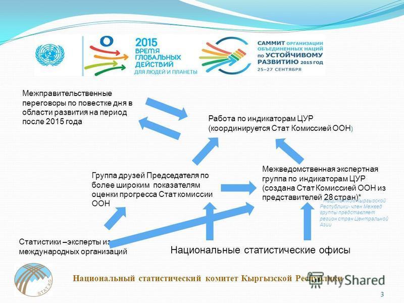 Межправительственные переговоры по повестке дня в области развития на период после 2015 года 3 Национальный статистический комитет Кыргызской Республики Работа по индикаторам ЦУР (координируется Стат Комиссией ООН ) Межведомственная экспертная группа