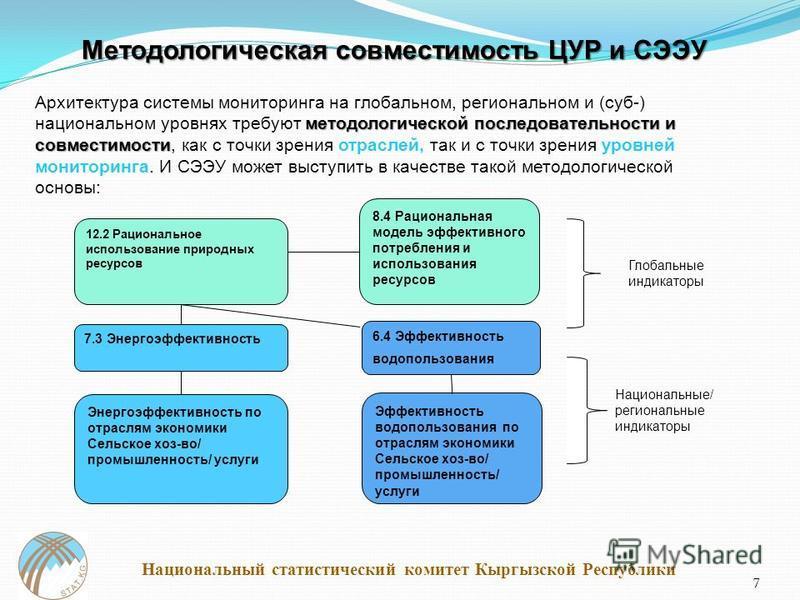 7 Методологическая совместимость ЦУР и СЭЭУ методологической последовательности и совместимости Архитектура системы мониторинга на глобальном, региональном и (суб-) национальном уровнях требуют методологической последовательности и совместимости, как