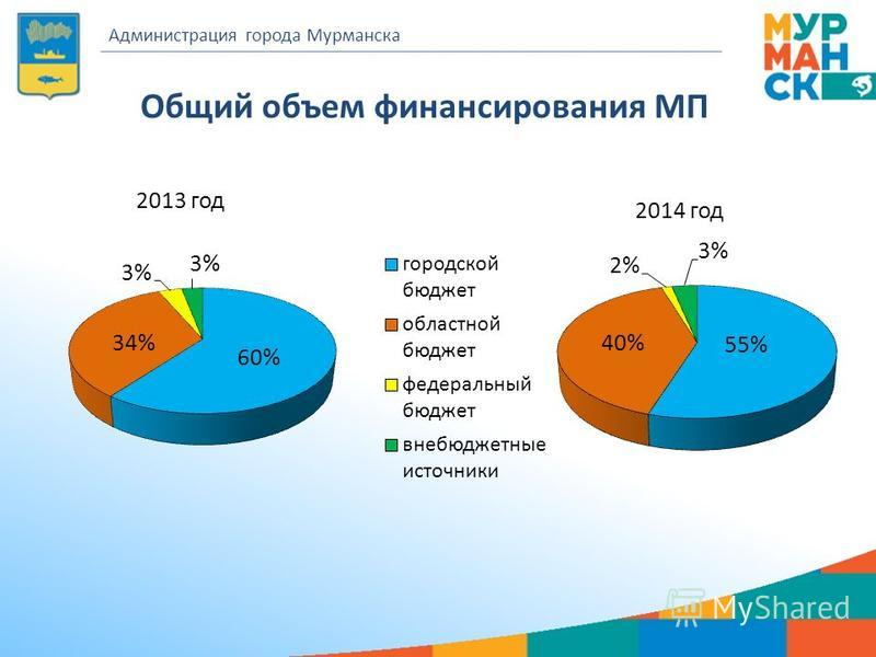 Общий объем финансирования МП Администрация города Мурманска 2013 год 2014 год
