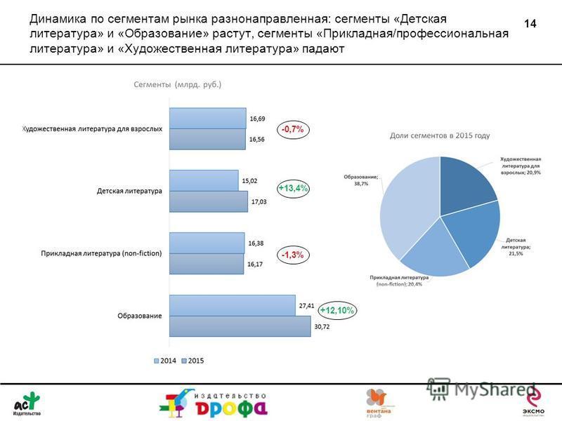 Динамика по сегментам рынка разнонаправленная: сегменты «Детская литература» и «Образование» растут, сегменты «Прикладная/профессиональная литература» и «Художественная литература» падают 14 -1,3% -0,7% +13,4% +12,10%