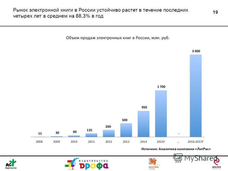 19 Рынок электронной книги в России устойчиво растет в течение последних четырех лет в среднем на 88,3% в год Источник: Аналитика компании «Лит Рес»