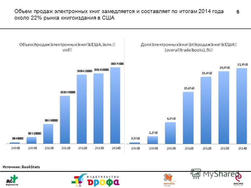 Объем продаж электронных книг замедляется и составляет по итогам 2014 года около 22% рынка книгоиздания в США 6 Источник: BookStats