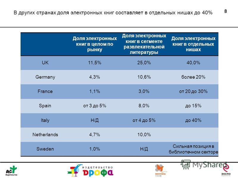 В других странах доля электронных книг составляет в отдельных нишах до 40% 8 Доля электронных книг в целом по рынку Доля электронных книг в сегменте развлекательной литературы Доля электронных книг в отдельных нишах UK11,5%25,0%40,0% Germany4,3%10,6%