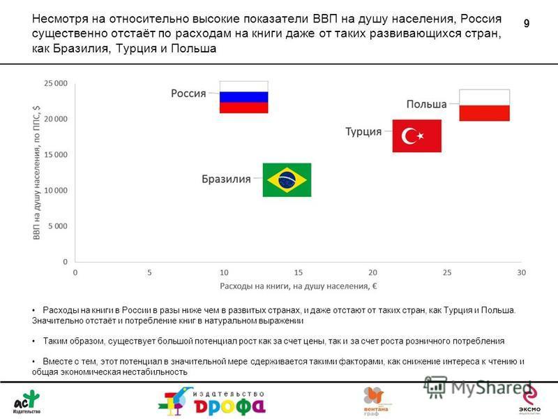 Несмотря на относительно высокие показатели ВВП на душу населения, Россия существенно отстаёт по расходам на книги даже от таких развивающихся стран, как Бразилия, Турция и Польша 9 Расходы на книги в России в разы ниже чем в развитых странах, и даже