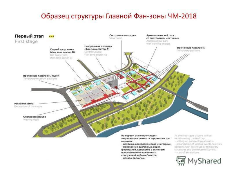 Образец структуры Главной Фан-зоны ЧМ-2018