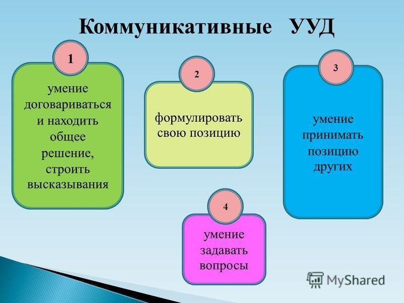 Коммуникативные УУД умение договариваться и находить общее решение, строить высказывания формулировать свою позицию умение принимать позицию других 1 2 умение задавать вопросы 3 4
