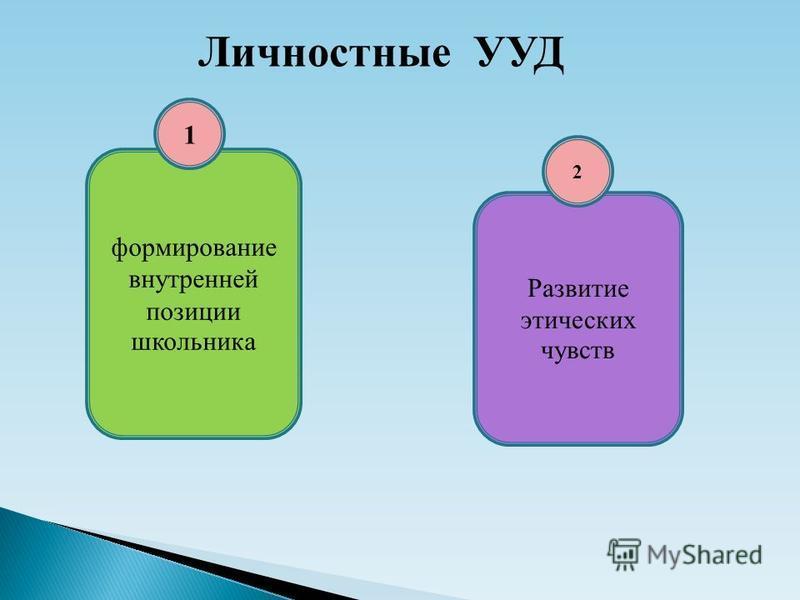 Личностные УУД формирование внутренней позиции школьника Развитие этических чувств 1 2