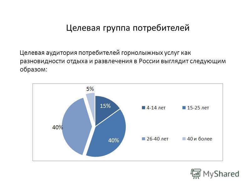 Целевая группа потребителей Целевая аудитория потребителей горнолыжных услуг как разновидности отдыха и развлечения в России выглядит следующим образом: