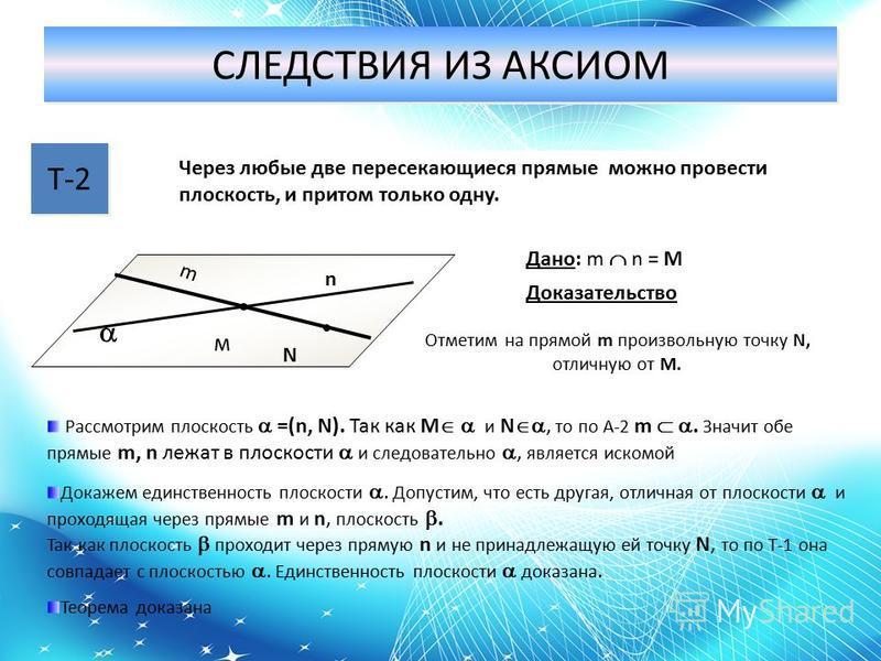 СЛЕДСТВИЯ ИЗ АКСИОМ Т-2 Через любые две пересекающиеся прямые можно провести плоскость, и притом только одну. N м m n Дано: m n = M Доказательство Отметим на прямой m произвольную точку N, отличную от М. Рассмотрим плоскость =(n, N). Так как M и N, т