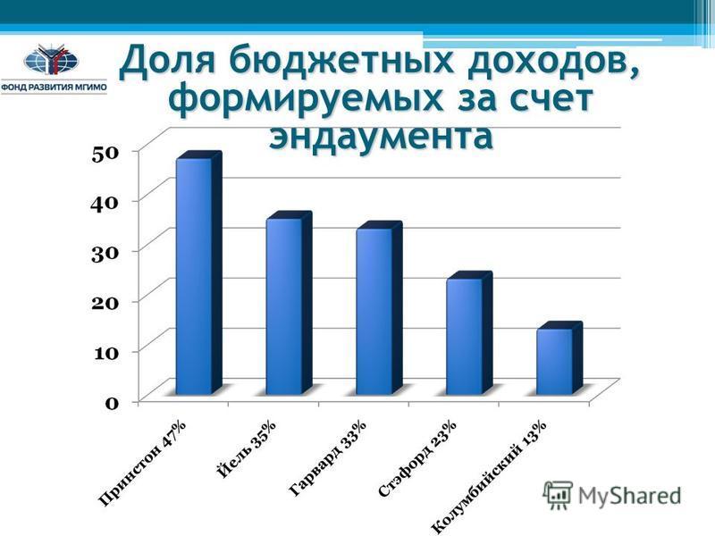 Доля бюджетных доходов, формируемых за счет эндаумента