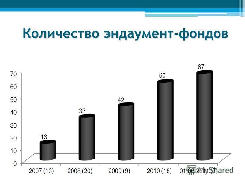 Количество эндаумент-фондов