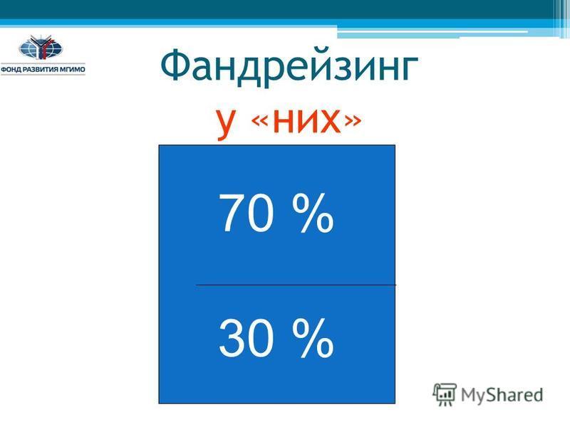 Фандрейзинг у «них» 70 % 30 %