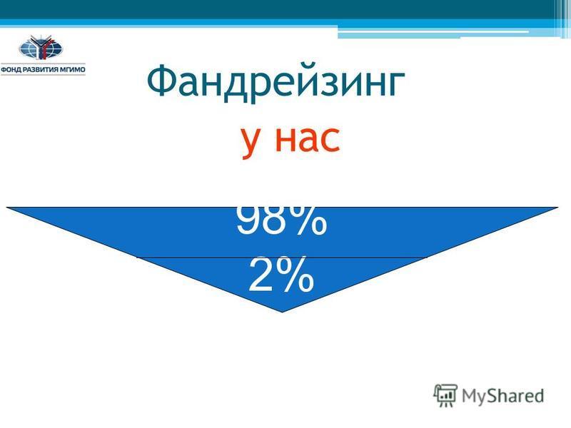 Фандрейзинг у нас 98% 2%