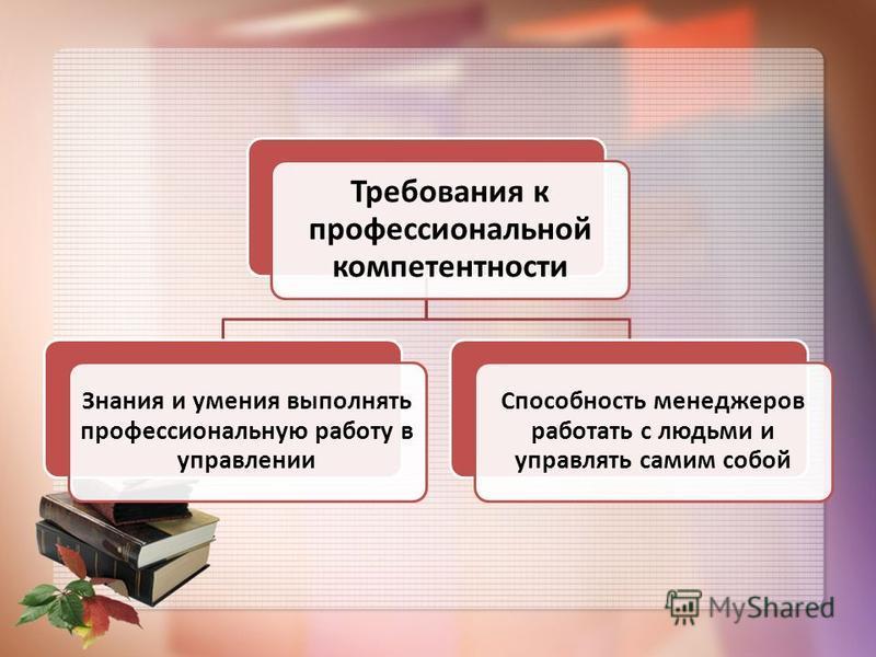 Требования к профессиональной компетентности Знания и умения выполнять профессиональную работу в управлении Способность менеджеров работать с людьми и управлять самим собой