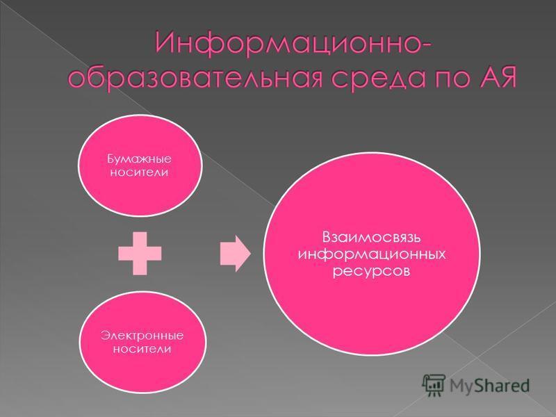 Бумажные носители Электронные носители Взаимосвязь информационных ресурсов