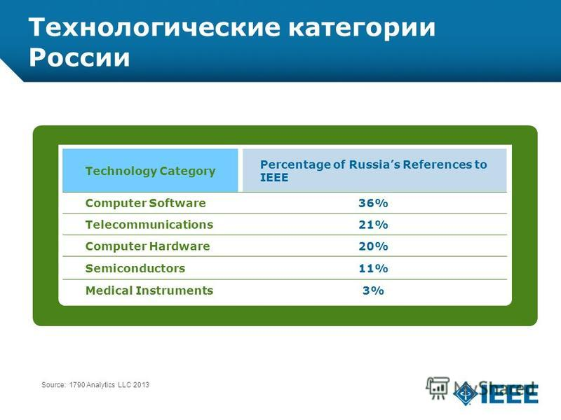 12-CRS-0106 REVISED 8 FEB 2013 Технологические категории России Technology Category Percentage of Russias References to IEEE Computer Software36% Telecommunications21% Computer Hardware20% Semiconductors11% Medical Instruments3% Source: 1790 Analytic