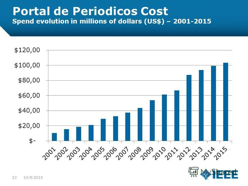 12-CRS-0106 REVISED 8 FEB 2013 Portal de Periodicos Cost Spend evolution in millions of dollars (US$) – 2001-2015 2310/9/2015