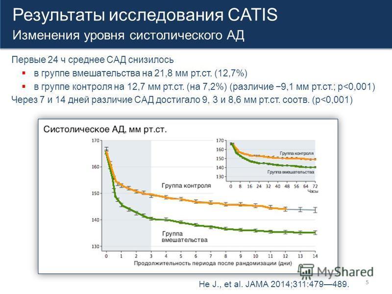 5 Результаты исследования CATIS Изменения уровня систолического АД Результаты исследования CATIS Изменения уровня систолического АД He J., et al. JAMA 2014;311:479489. Первые 24 ч среднее САД снизилось в группе вмешательства на 21,8 мм рт.ст. (12,7%)