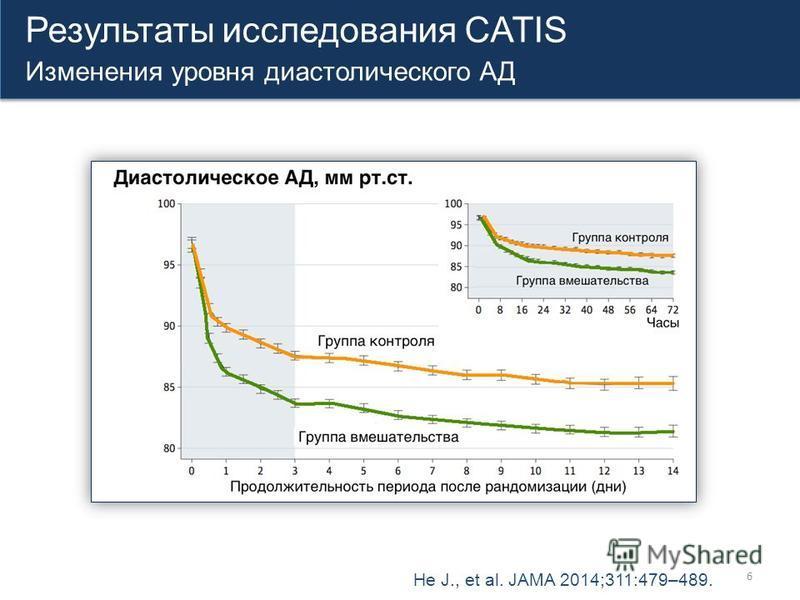 6 Результаты исследования CATIS Изменения уровня диастолического АД Результаты исследования CATIS Изменения уровня диастолического АД He J., et al. JAMA 2014;311:479–489.