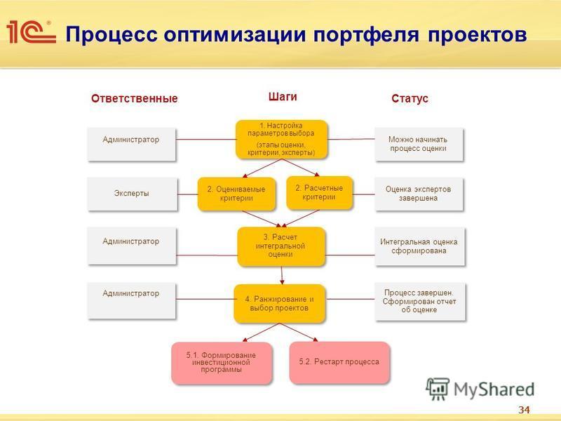 Процесс оптимизации портфеля проектов Шаги 34 1. Настройка параметров выбора (этапы оценки, критерии, эксперты) 1. Настройка параметров выбора (этапы оценки, критерии, эксперты) 2. Оцениваемые критерии 4. Ранжирование и выбор проектов 3. Расчет интег