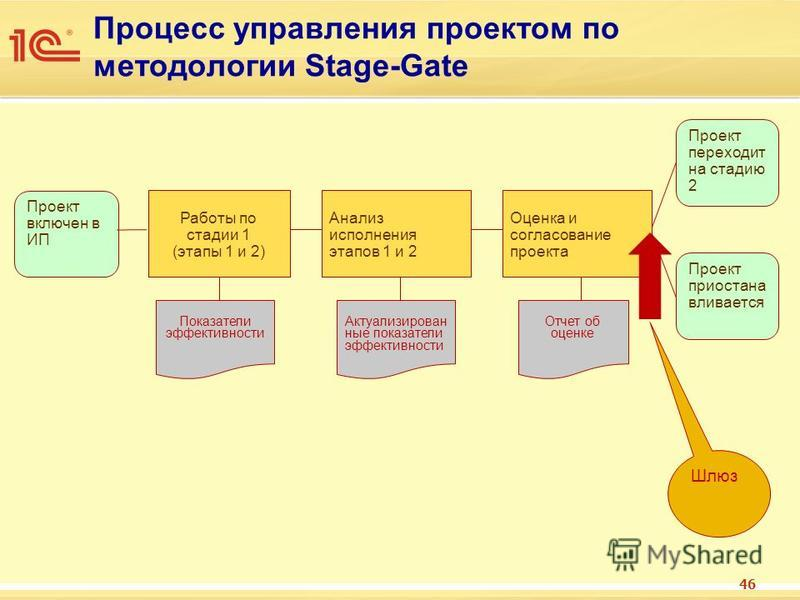Процесс управления проектом по методологии Stage-Gate 46 Работы по стадии 1 (этапы 1 и 2) Показатели эффективности Анализ исполнения этапов 1 и 2 Актуализирован ные показатели эффективности Проект включен в ИП Проект переходит на стадию 2 Проект прио