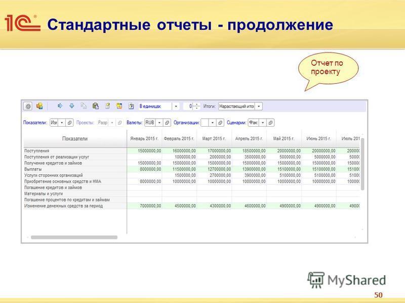 50 Стандартные отчеты - продолжение Отчет по проекту