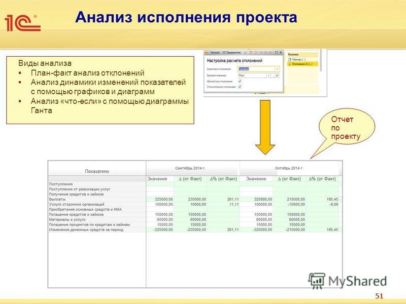 51 Анализ исполнения проекта Виды анализа План-факт анализ отклонений Анализ динамики изменений показателей с помощью графиков и диаграмм Анализ «что-если» с помощью диаграммы Ганта Отчет по проекту