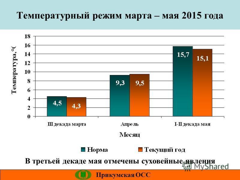 Температурный режим марта – мая 2015 года Прикумская ОСС В третьей декаде мая отмечены суховейные явления