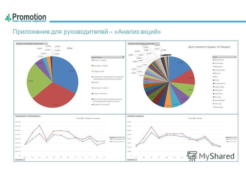 Приложение для руководителей – «Анализ акций»