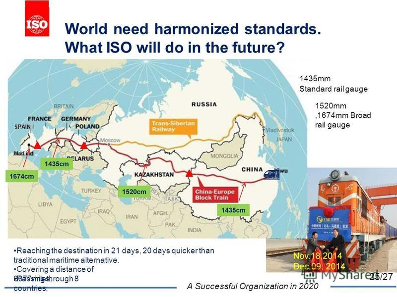 World need harmonized standards. What ISO will do in the future? 1435mm Standard rail gauge 1520mm,1674mm Broad rail gauge SPAIN Mad Reaching the destination in 21 days, 20 days quicker than traditional maritime alternative. Covering a distance of 80