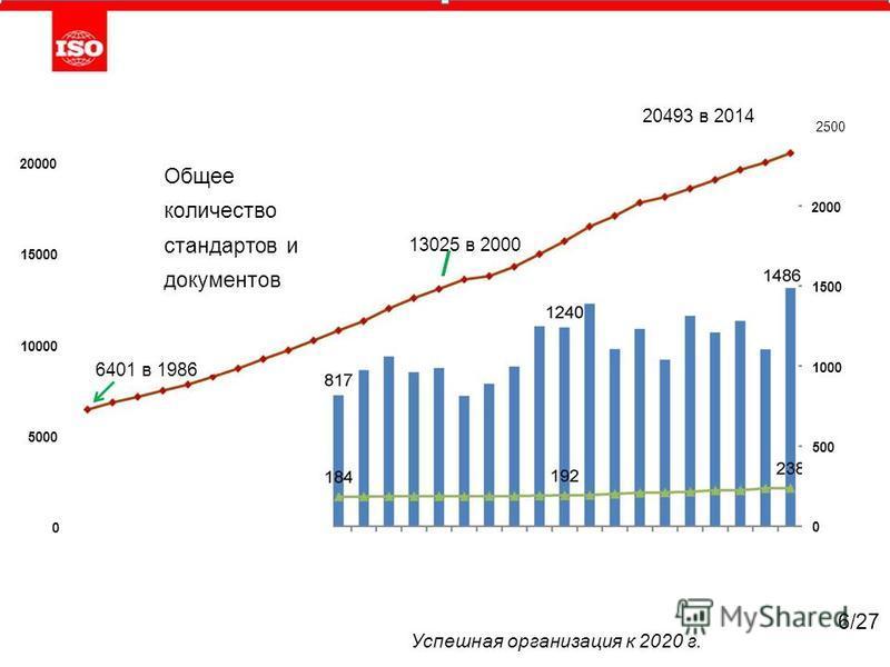 20000 15000 10000 5000 0 20493 в 2014 Общее количество стандартов и документов 13025 в 2000 / 6401 в 1986 2500 2000 1500 1000 500 0 Успешная организация к 2020 г. 6/27