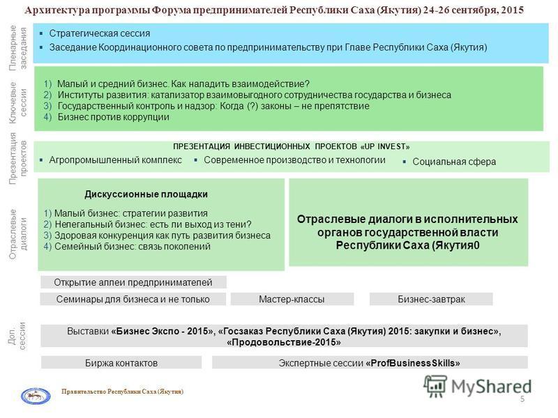Архитектура программы Форума предпринимателей Республики Саха (Якутия) 24-26 сентября, 2015 Пленарные заседания Ключевые сессии Отраслевые диалоги Презентация проектов Доп. сессии Стратегическая сессия Заседание Координационного совета по предпринима