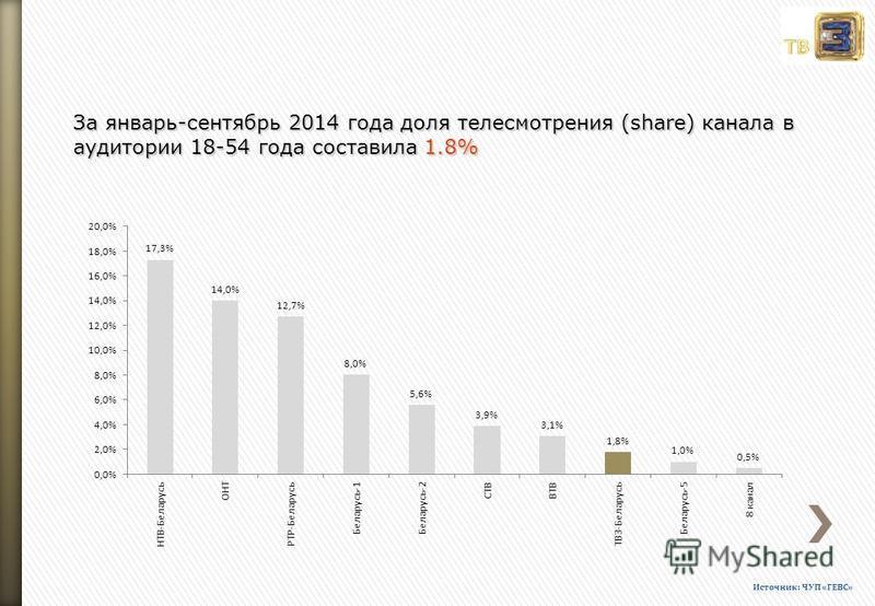 За январь-сентябрь 2014 года доля телесмотрения (share) канала в аудитории 18-54 года составила 1.8% Источник: ЧУП «ГЕВС»