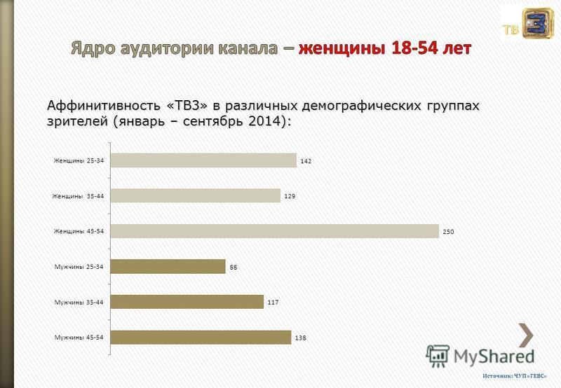 Аффинитивность «ТВ3» в различных демографических группах зрителей (январь – сентябрь 2014): Источник: ЧУП «ГЕВС»