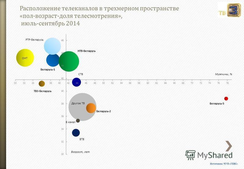 Расположение телеканалов в трехмерном пространстве «пол-возраст-доля телесмотрения», июль-сентябрь 2014 Источник: ЧУП «ГЕВС»