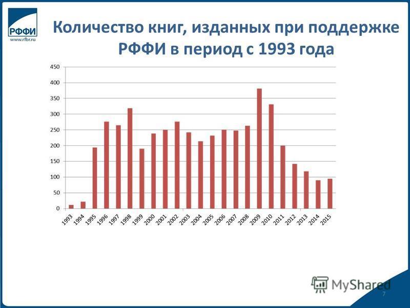 Количество книг, изданных при поддержке РФФИ в период с 1993 года 7