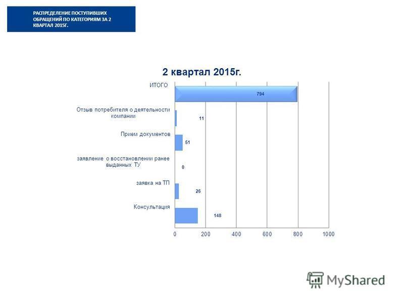 РАСПРЕДЕЛЕНИЕ ПОСТУПИВШИХ ОБРАЩЕНИЙ ПО КАТЕГОРИЯМ ЗА 2 КВАРТАЛ 2015Г.