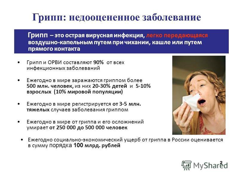 2 Грипп и ОРВИ составляют 90% от всех инфекционных заболеваний Ежегодно в мире заражаются гриппом более 500 млн. человек, из них 20-30% детей и 5-10% взрослых (10% мировой популяции) Ежегодно в мире регистрируется от 3-5 млн. тяжелых случаев заболева